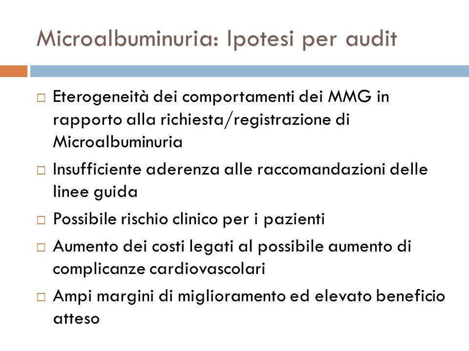 Microalbuminuria: Ipotesi per audit