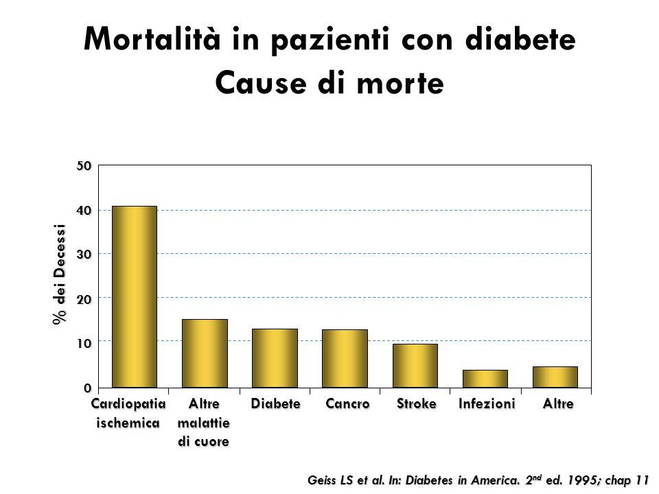 Mortalità in pazienti con diabete Cause di morte