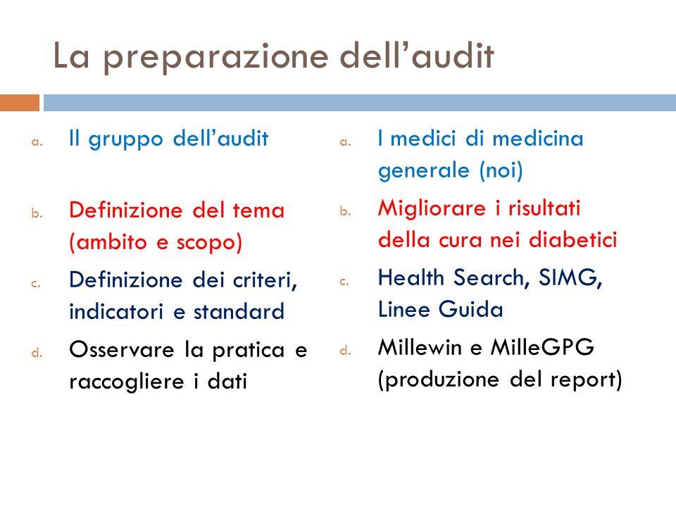 La preparazione dell'audit