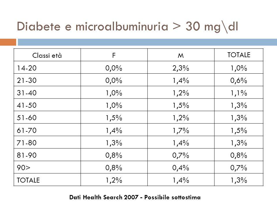 Diabete e microalbuminuria > 30 mg\dl