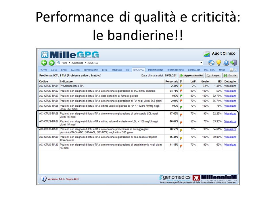 Performance di qualità e criticità: le bandierine!!