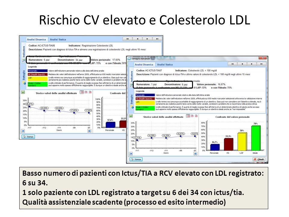 Rischio CV elevato e Colesterolo LDL