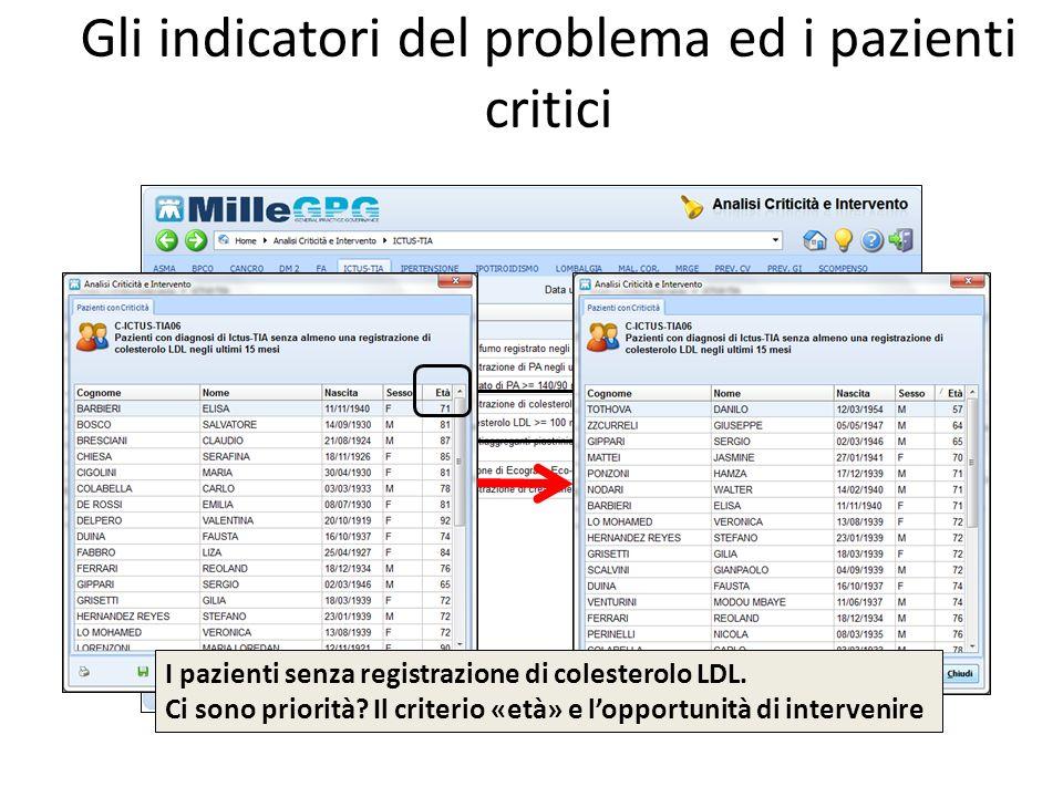 Gli indicatori del problema ed i pazienti critici
