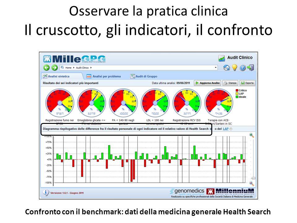 Osservare la pratica clinica Il cruscotto, gli indicatori, il confronto