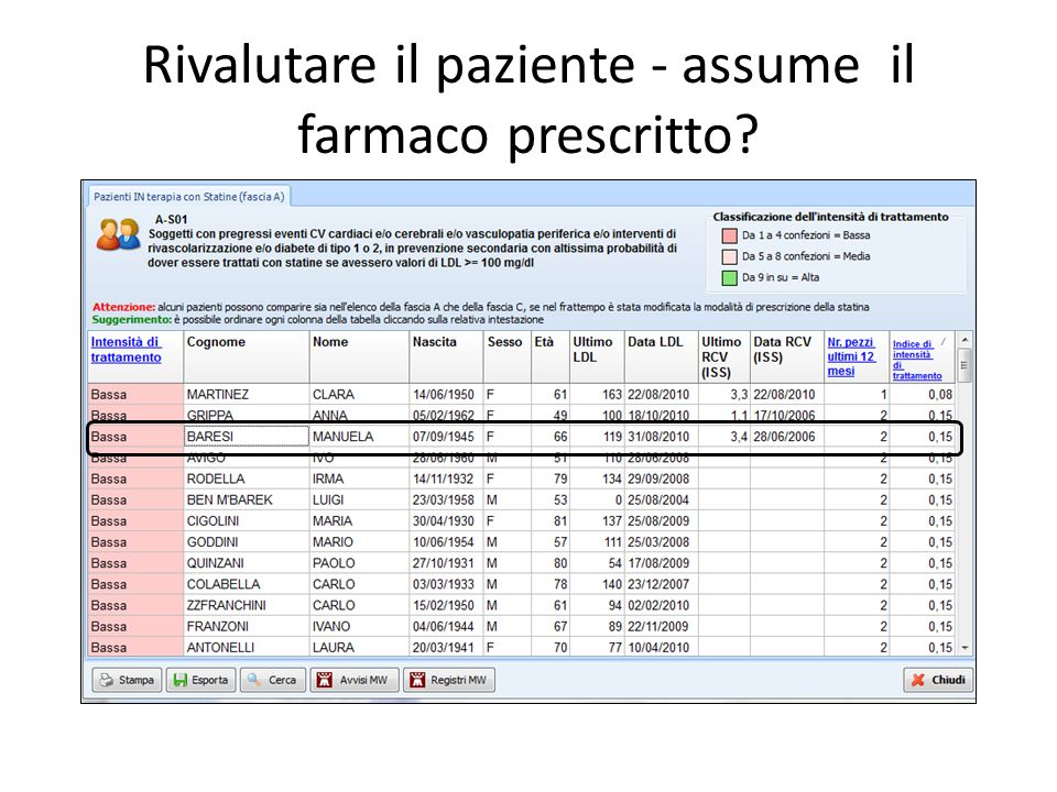 Rivalutare il paziente - assume il farmaco prescritto
