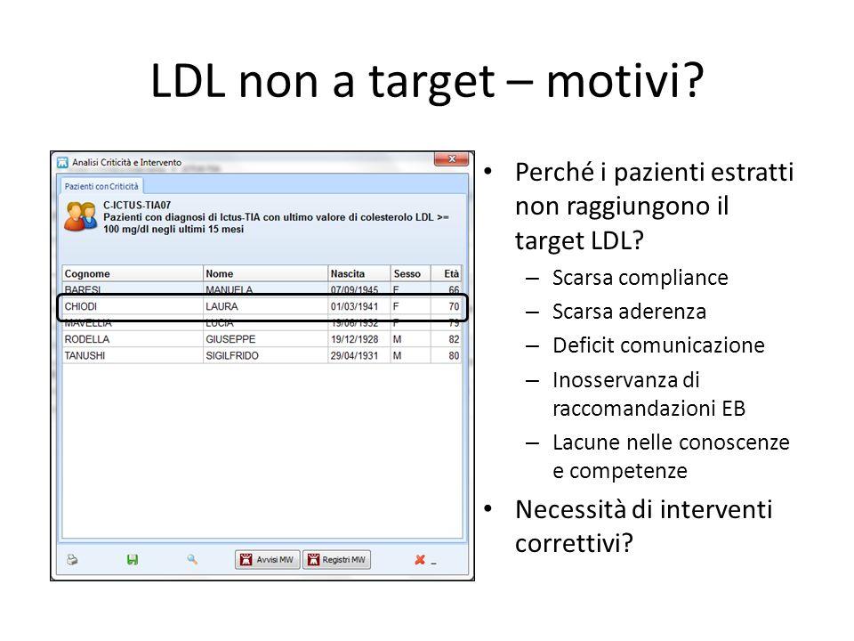 LDL non a target – motivi