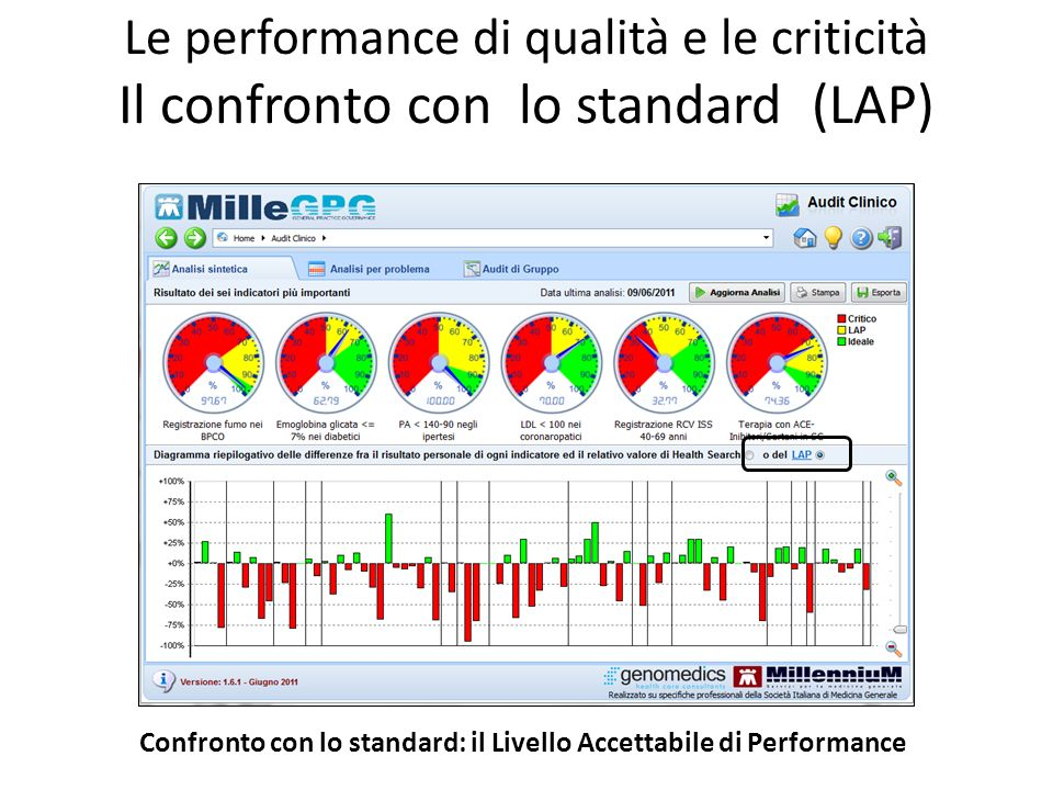 Le performance di qualità e le criticità Il confronto con lo standard (LAP)