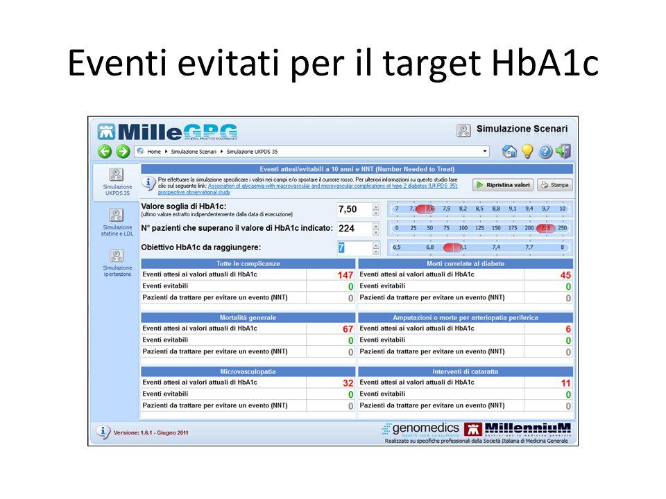 Eventi evitati per il target HbA1c