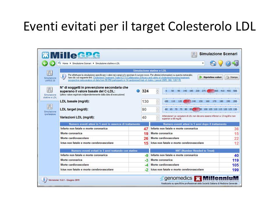 Eventi evitati per il target Colesterolo LDL