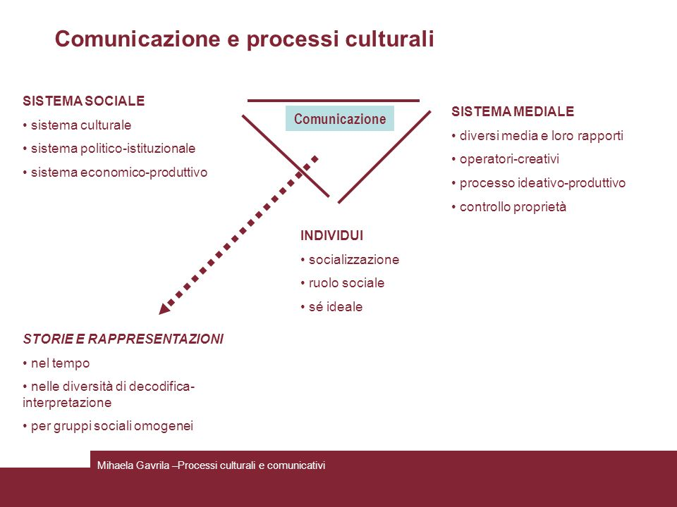 Comunicazione e processi culturali