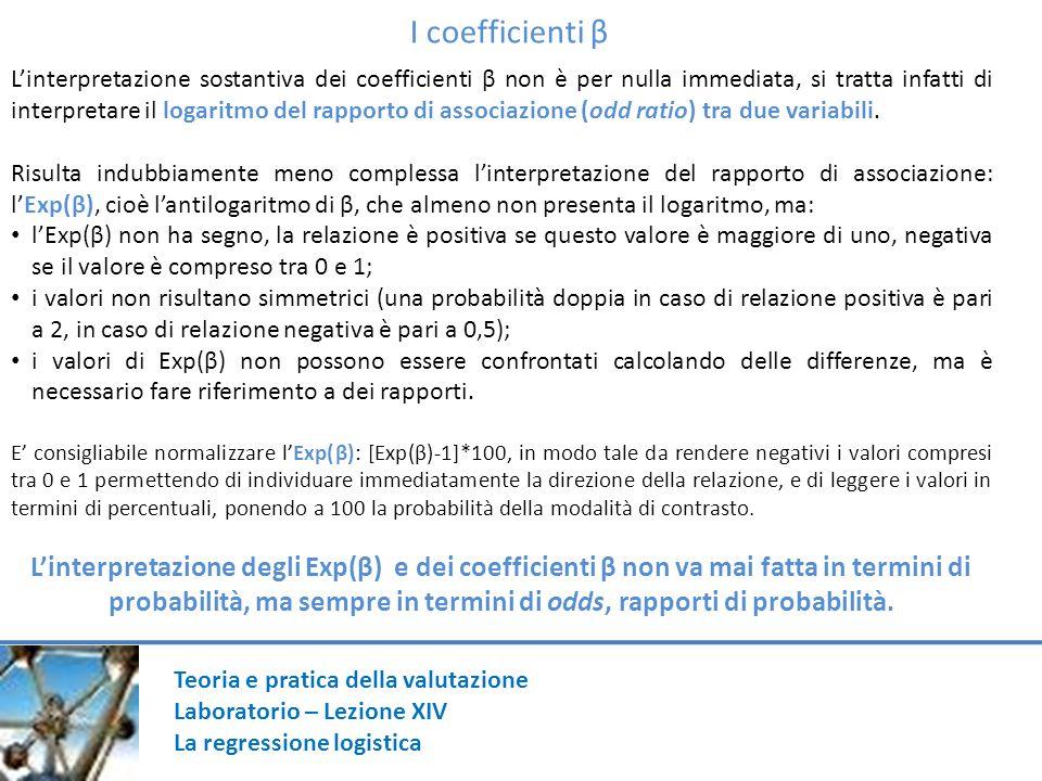 I coefficienti β