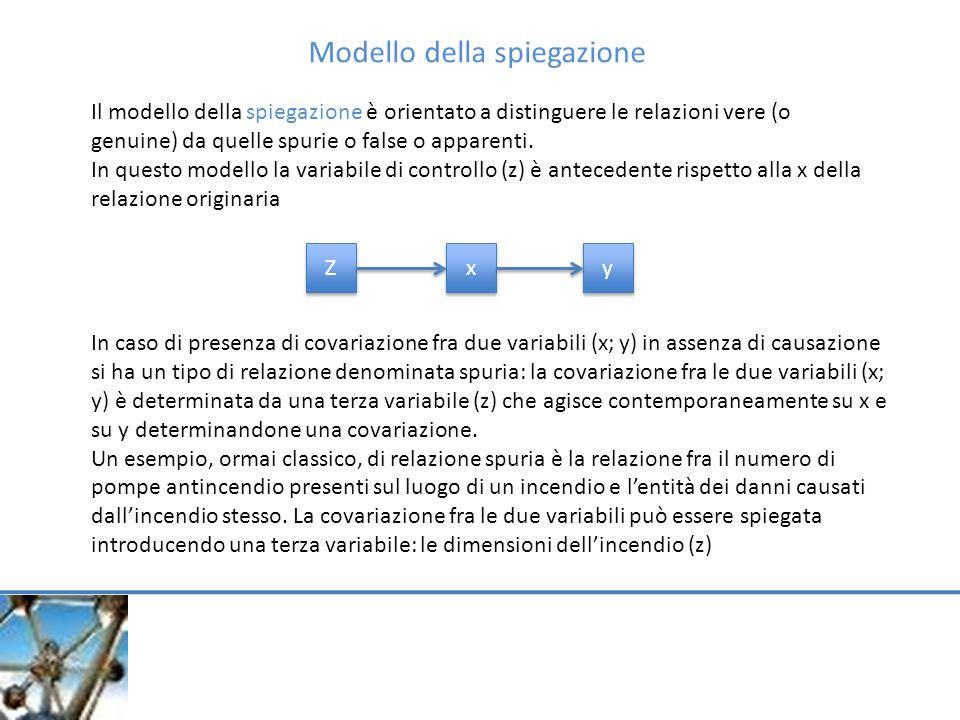 Modello della spiegazione