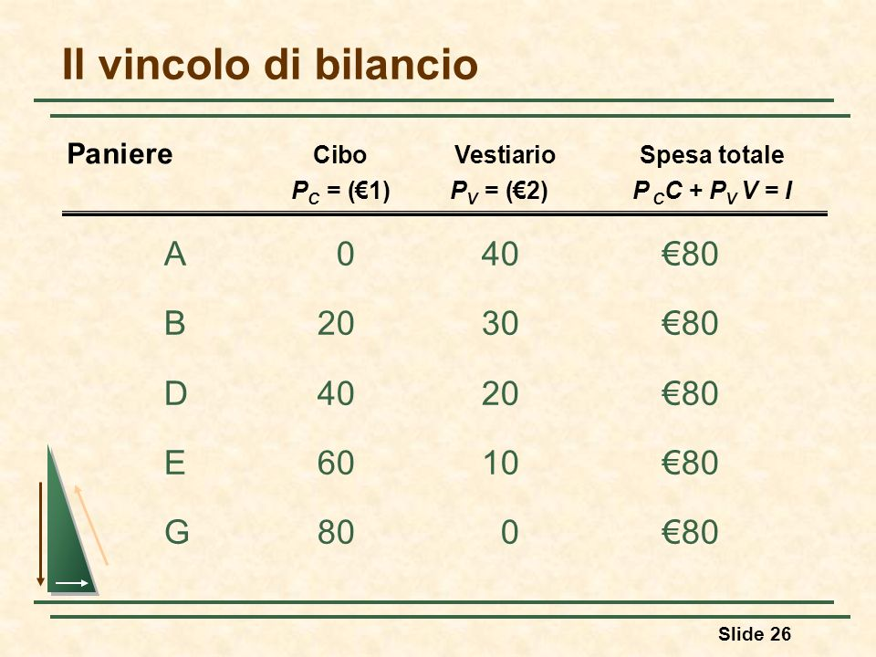 Il vincolo di bilancio A 0 40 €80 B 20 30 €80 D 40 20 €80 E 60 10 €80
