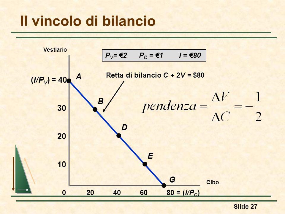 Il vincolo di bilancio A (I/PV) = 40 B 30 D 20 E 10 G