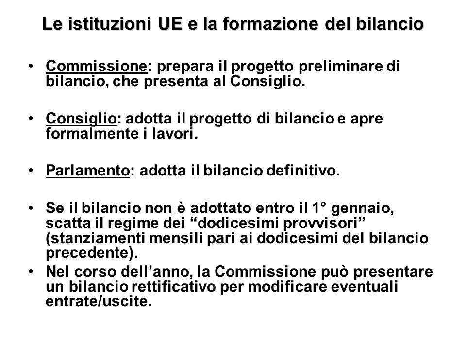 Le istituzioni UE e la formazione del bilancio