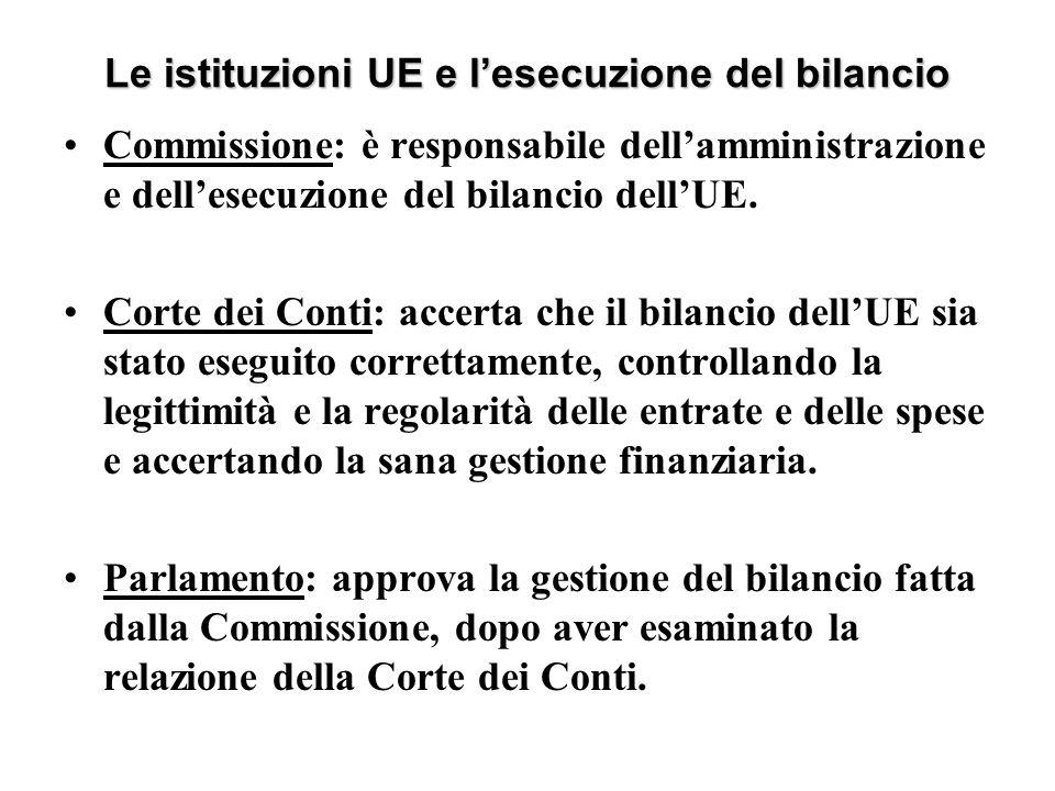 Le istituzioni UE e l'esecuzione del bilancio