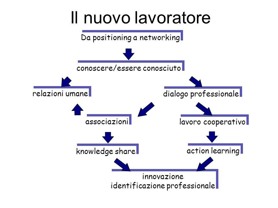 Il nuovo lavoratore Da positioning a networking