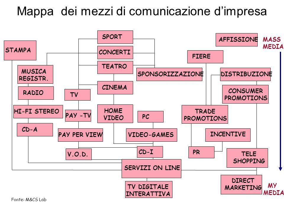 Mappa dei mezzi di comunicazione d'impresa