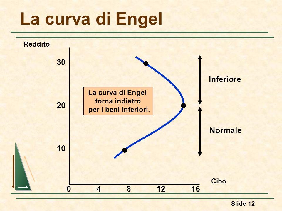 La curva di Engel 30 Inferiore Normale 20 10 4 8 12 16 Reddito