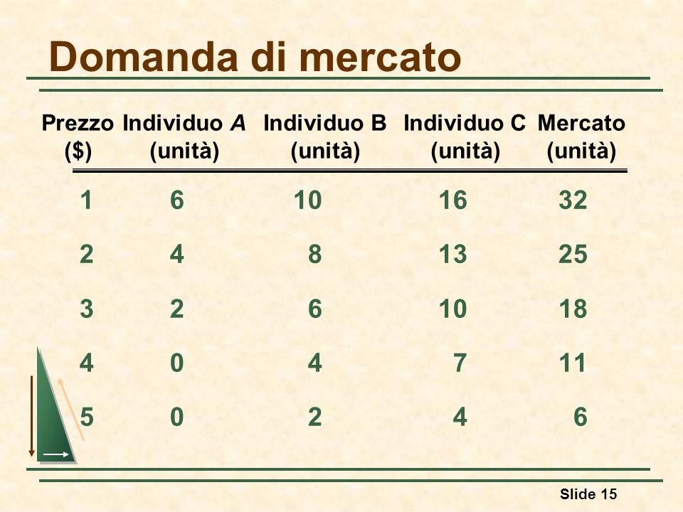 Domanda di mercatoPrezzo Individuo A Individuo B Individuo C Mercato. ($) (unità) (unità) (unità) (unità)