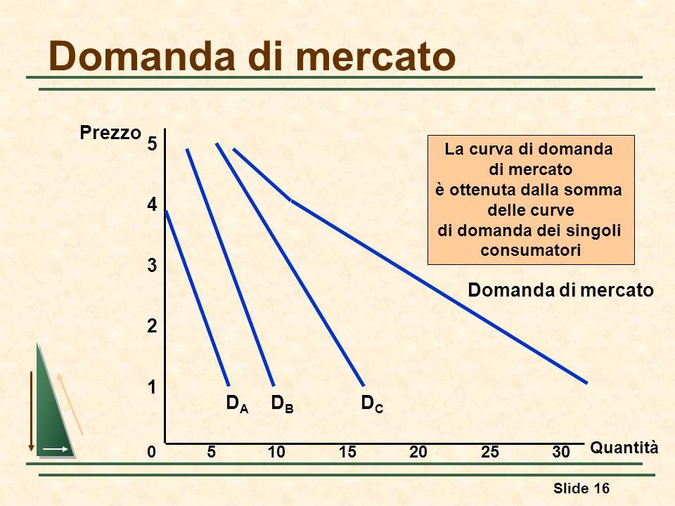 Domanda di mercato Prezzo 5 DA DC DB Domanda di mercato 4 3 2 1