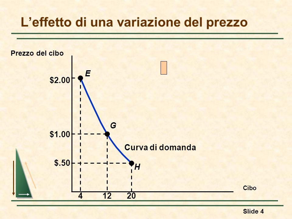 L'effetto di una variazione del prezzo