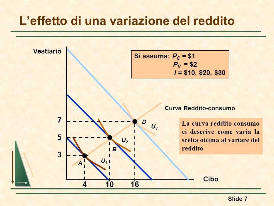 L'effetto di una variazione del reddito
