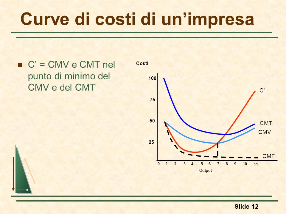 Curve di costi di un'impresa