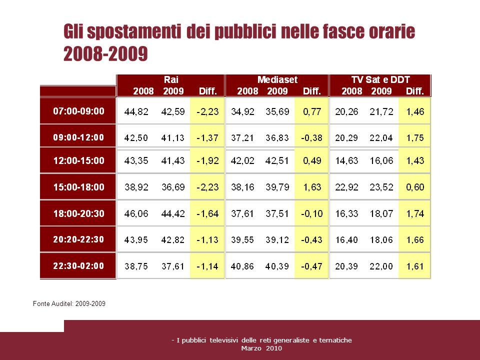 Gli spostamenti dei pubblici nelle fasce orarie 2008-2009