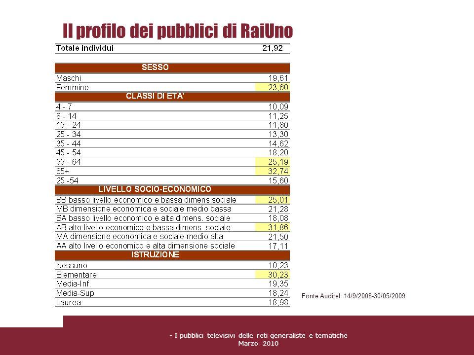 Il profilo dei pubblici di RaiUno