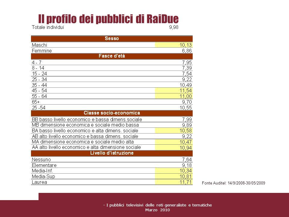 Il profilo dei pubblici di RaiDue