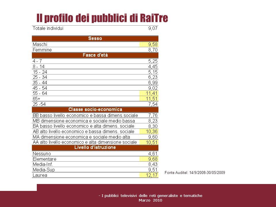 Il profilo dei pubblici di RaiTre