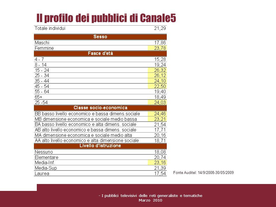 Il profilo dei pubblici di Canale5
