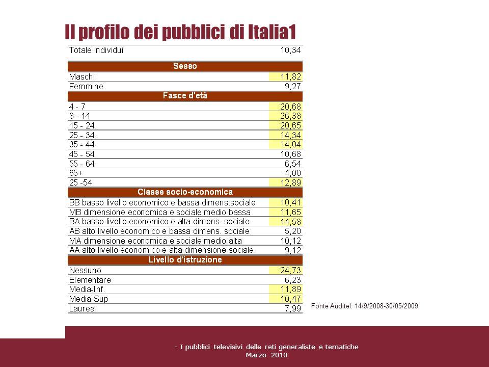 Il profilo dei pubblici di Italia1