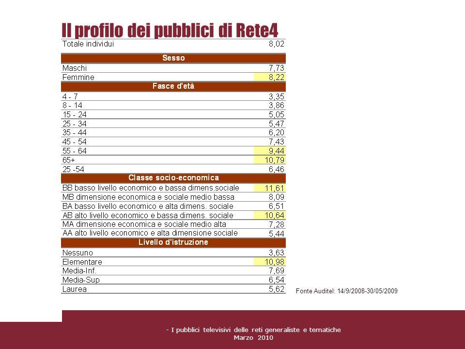 Il profilo dei pubblici di Rete4