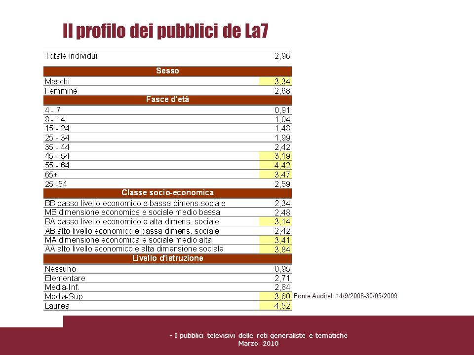 Il profilo dei pubblici de La7
