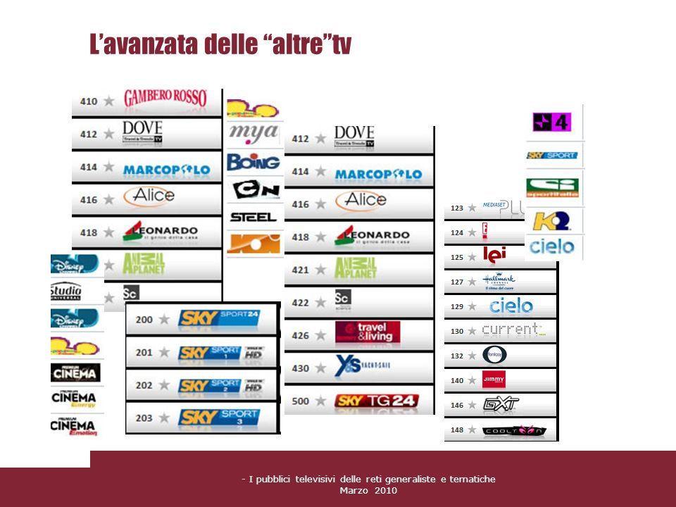L'avanzata delle altre tv