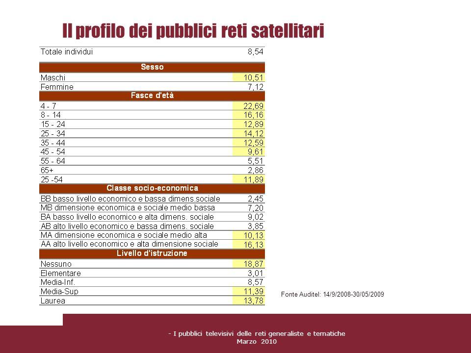 Il profilo dei pubblici reti satellitari