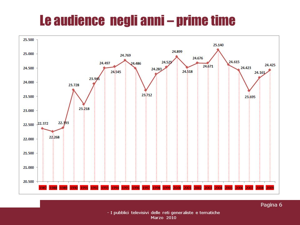 Le audience negli anni – prime time