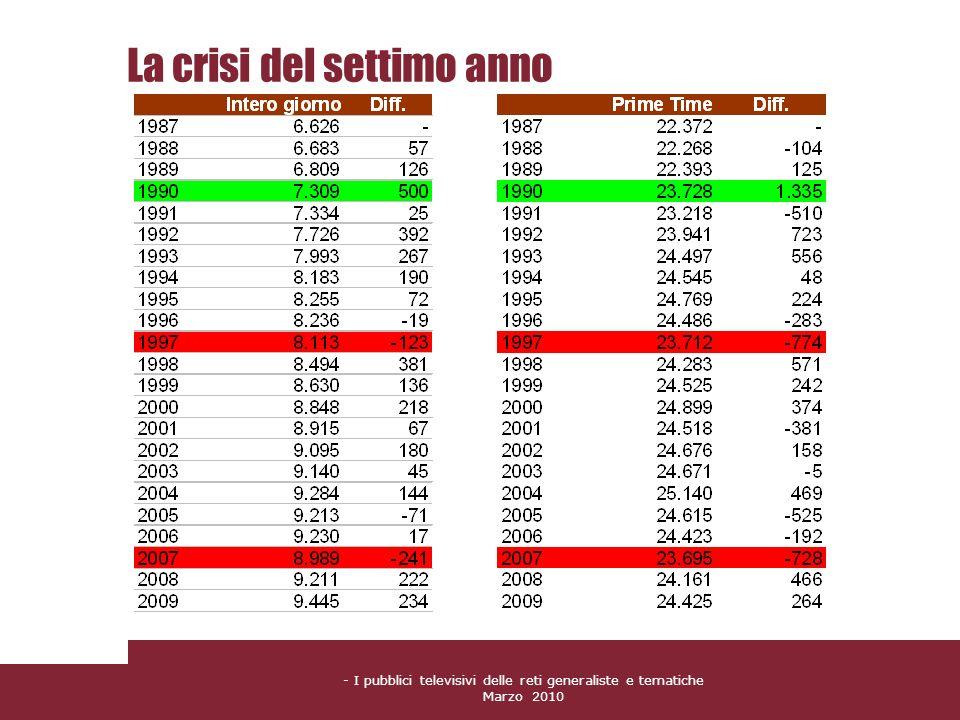 La crisi del settimo anno