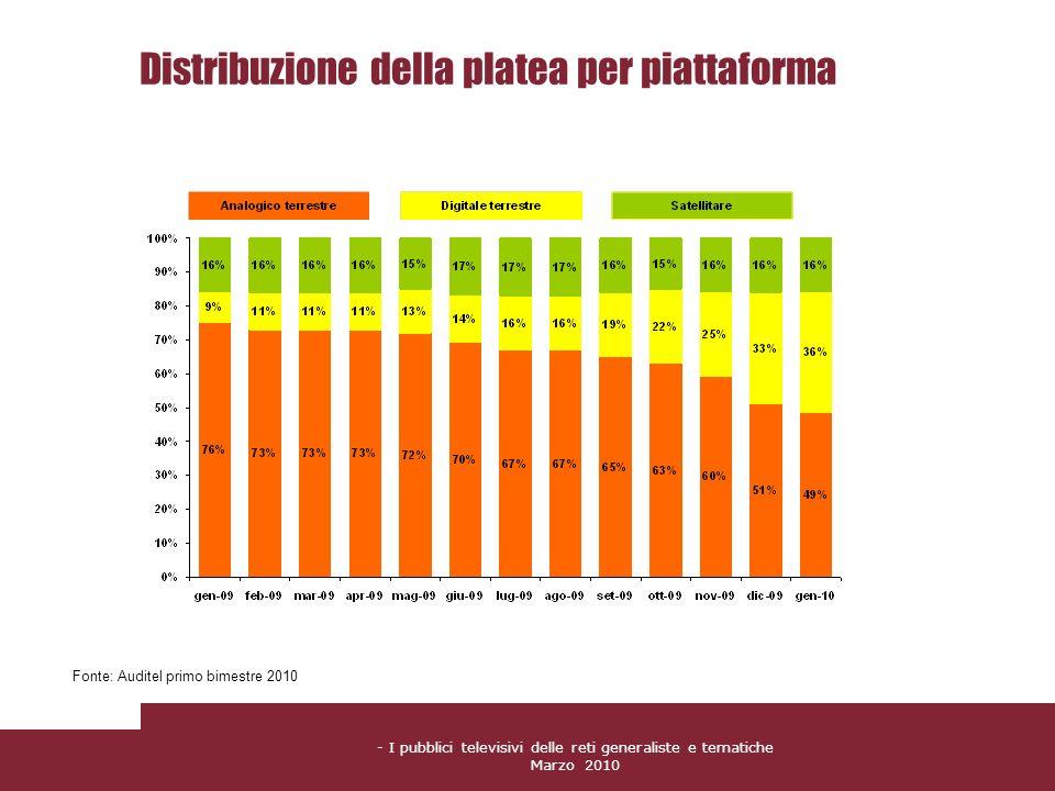 Distribuzione della platea per piattaforma