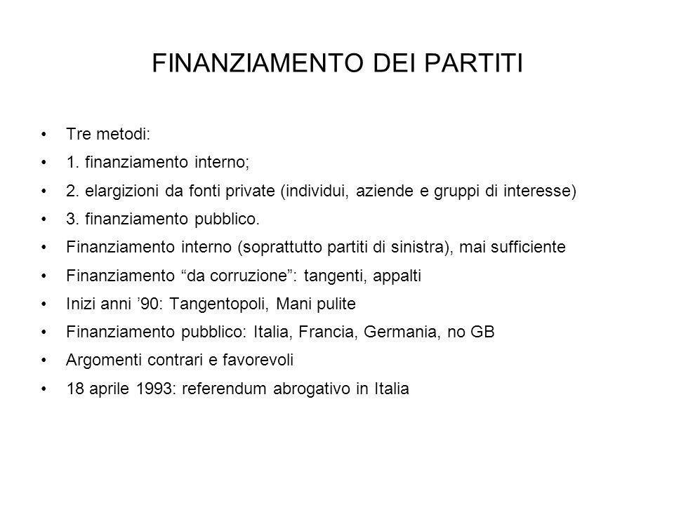 FINANZIAMENTO DEI PARTITI
