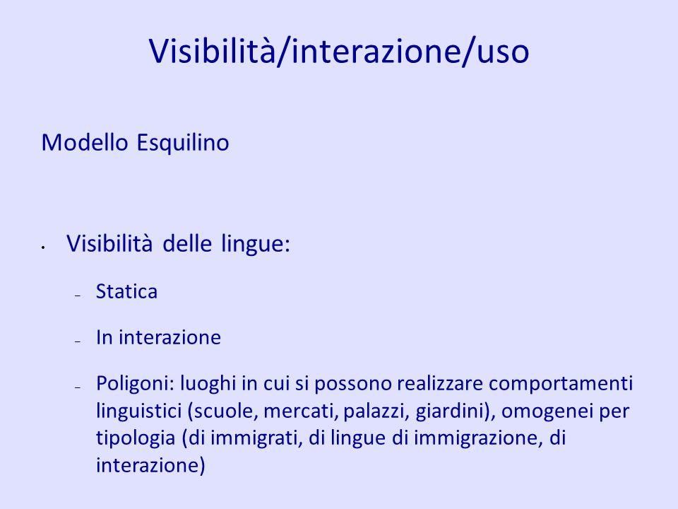 Visibilità/interazione/uso