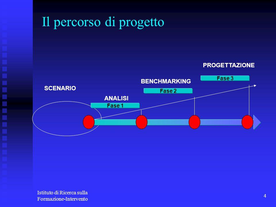 Il percorso di progetto