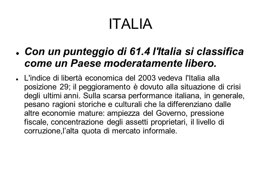 ITALIA Con un punteggio di 61.4 l Italia si classifica come un Paese moderatamente libero.