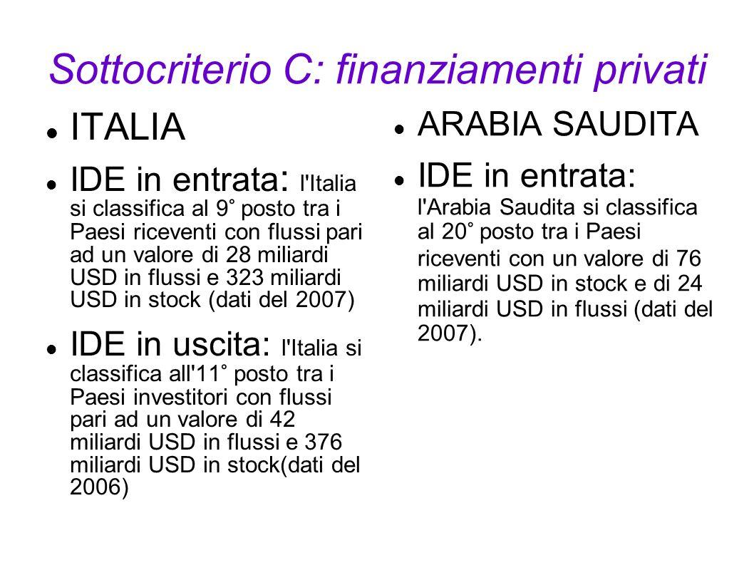 Sottocriterio C: finanziamenti privati
