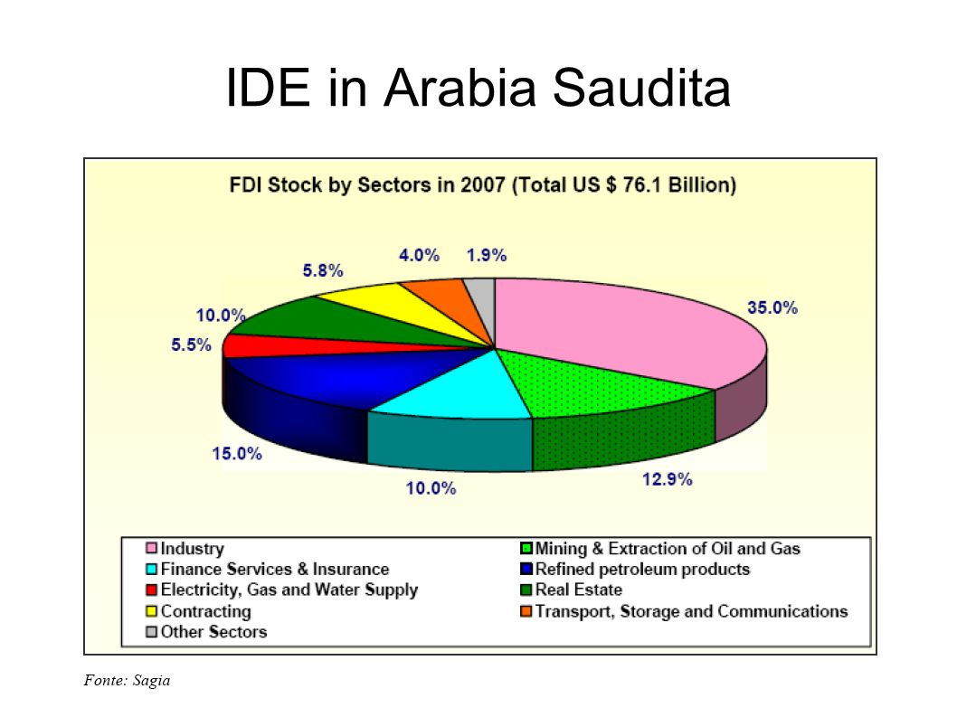 IDE in Arabia Saudita
