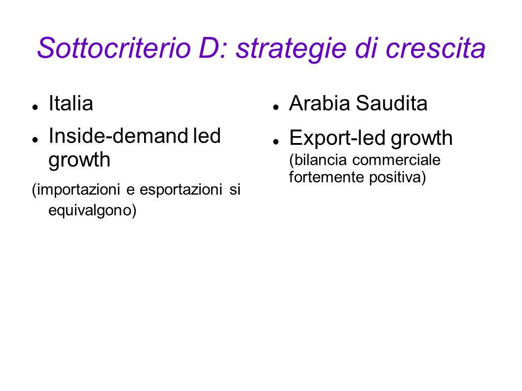 Sottocriterio D: strategie di crescita