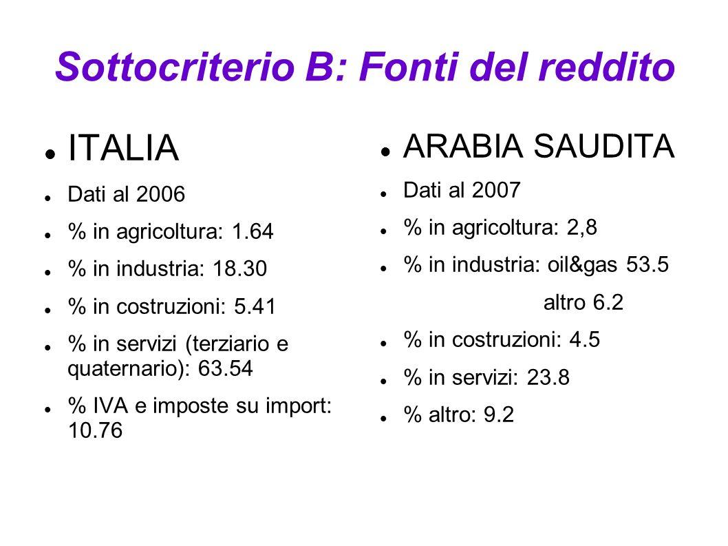 Sottocriterio B: Fonti del reddito