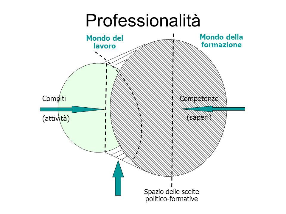Professionalità Mondo della Mondo del formazione lavoro Compiti